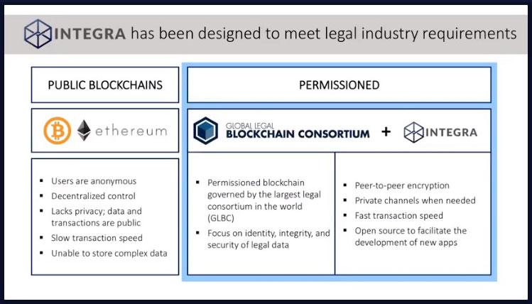 Integra Blockchain